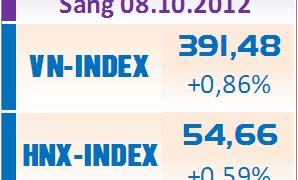 Sáng 8/10: VN-Index vượt mốc 390 điểm