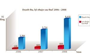 Năm 2008: HPG lãi gần 850 tỷ đồng