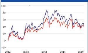 Ra mắt chỉ số VN30 EQ đánh giá các cổ phiếu trên thị trường