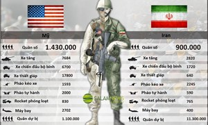 [Video] Tương quan sức mạnh quân sự giữa Mỹ - Iran