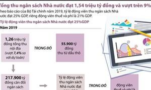 [Infographics] Tổng thu ngân sách Nhà nước đạt 1,54 triệu tỷ đồng