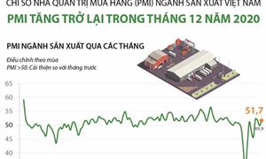 [Infographics] PMI ngành sản xuất Việt Nam tăng trong tháng 12/2020