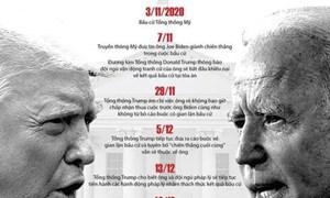 [Infographics] Những mốc đáng nhớ của cuộc bầu cử Tổng thống Mỹ 2020