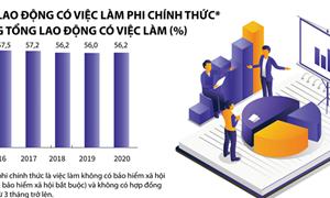 [Infographics] Quý IV/2020: Lực lượng lao động tiếp tục tăng