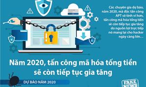 [Infographics] Năm 2020, tấn công mã hóa tống tiền sẽ còn tiếp tục gia tăng