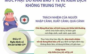 [Infographics] Mức phạt do khai báo y tế về kiểm dịch không trung thực