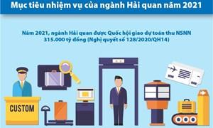 [Infographics] 6 nhiệm vụ trọng tâm của ngành Hải quan năm 2021