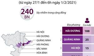 [Infographics] 9 tỉnh và thành phố có ca mắc mới Covid-19