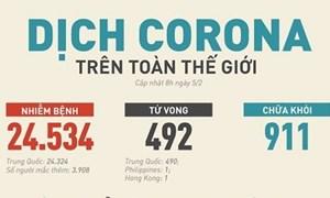 [Infographics] 911 người nhiễm virus corona được chữa khỏi
