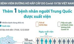 [Infographics] Đã có 7 bệnh nhân mắc Covid-19 được xuất viện