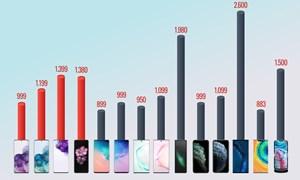 [Infographics] Bộ ba Galaxy S20 so giá cùng smartphone cao cấp