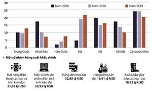 [Infographics] Các thị trường xuất khẩu của Việt Nam đang phát triển đa dạng