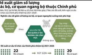 [Infographics] Chi tiết về đề xuất rút gọn, cắt giảm số lượng các Bộ