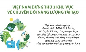 [Infographics] Vị trí của Việt Nam về chuyển đổi năng lượng tái tạo ở khu vực châu Á - Thái Bình Dương