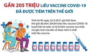 [Infographics] Gần 205 triệu liều vắcxin Covid-19 đã được tiêm cho người dân trên toàn thế giới