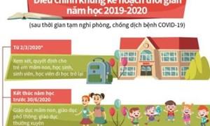 [Infographics] Điều chỉnh khung kế hoạch thời gian năm học 2019-2020