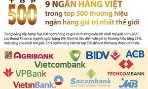 [Infographics] 9 ngân hàng Việt nào trong top 500 ngân hàng giá trị nhất thế giới?
