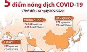 [Infographics] Năm điểm nóng hiện nay của dịch bệnh COVID-19