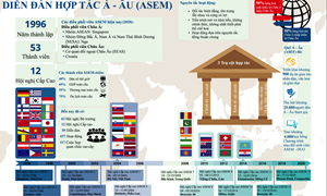[Infographics] Những điều cần biết về diễn đàn hợp tác Á-Âu (ASEM)