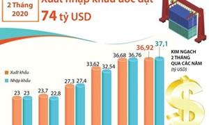 [Infographics] 2 tháng đầu năm, tổng kim ngạch xuất nhập khẩu ước đạt 74 tỷ USD