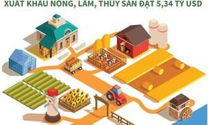 [Infographics] Xuất khẩu nông, lâm và thủy sản đạt hơn 5 tỷ USD