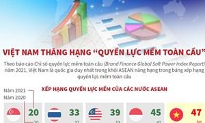 [Infographics] Việt Nam thăng hạng