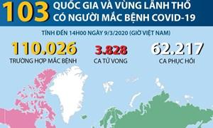 [Infographics] 103 quốc gia và vùng lãnh thổ có người mắc COVID-19