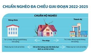 [Infographics] Chuẩn nghèo đa chiều giai đoạn 2022-2025