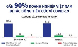[Infographics] Gần 90% doanh nghiệp Việt Nam bị tác động tiêu cực vì Covid-19