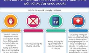 [Infographics] Thay đổi tạm thời một số quy định xuất nhập cảnh với người nước ngoài