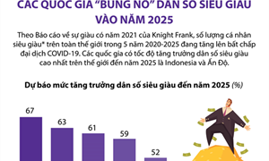 """[Infographics] Các quốc gia """"bùng nổ"""" dân số siêu giàu vào năm 2025"""