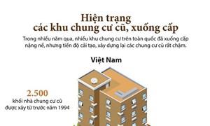 [Infographics] Việt Nam có khoảng 2.500 khối nhà chung cư cũ
