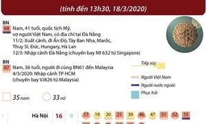 [Infographics] Thông tin về 68 ca mắc bệnh COVID-19 ở Việt Nam
