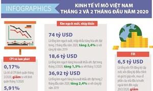 [Infographics] Số liệu kinh tế vĩ mô Việt Nam tháng 2 và 2 tháng đầu năm 2020