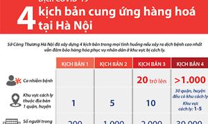 [Infographics] Bốn kịch bản cung ứng hàng hoá tại Hà Nội ứng phó dịch COVID-19