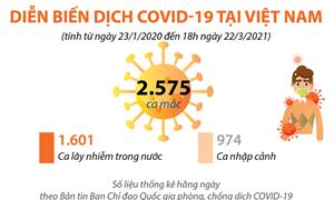 [Infographics] Diễn biến dịch Covid-19 tại Việt Nam