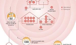 [Infographics] 18 ca Covid-19 liên quan Bệnh viện Bạch Mai