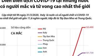 [Infographics] Diễn biến dịch COVID-19 ở những nước có người mắc và tử vong cao nhất