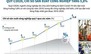 [Infographics] Chỉ số sản xuất công nghiệp tăng 5,8% trong quý I