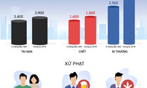 [Infographics] 1.600 người chết do tai nạn giao thông trong ba tháng