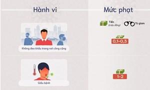 [Infographics] 10 hành vi bị phạt trong Covid-19