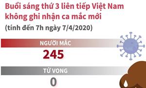 [Infographics] Tình hình dịch bệnh COVID-19 tại Việt Nam ngày 7/4