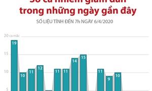 [Infographics] Số ca mắc COVID-19 tại Việt Nam giảm dần