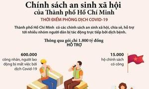 [Infographics] Chính sách an sinh xã hội của TP. Hồ Chí Minh thời COVID-19