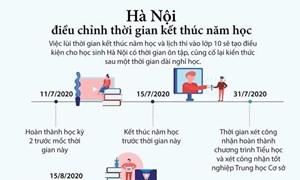 [Infographics] Hà Nội điều chỉnh thời gian kết thúc năm học