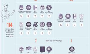 [Infographic] 222 thí sinh được nâng điểm bị xử lý thế nào?