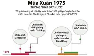 [Infographics] Các dấu mốc quan trọng của Tổng tiến công, nổi dậy Xuân 1975