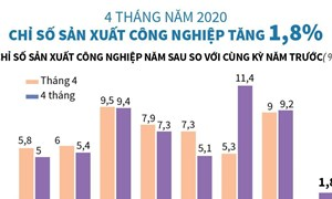 [Infographics] Chỉ số sản xuất công nghiệp 4 tháng năm 2020 tăng 1,8%
