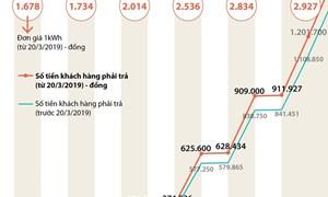 [Infographics] So sánh tiền điện theo đơn giá cũ và mới