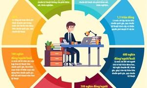 [Infographics] Định mức chi xây dựng tiêu chuẩn quốc gia và quy chuẩn kỹ thuật